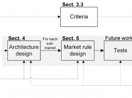 Design framework for electricity markets