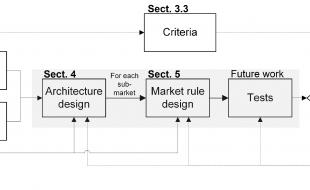 Design framework for electricity markets